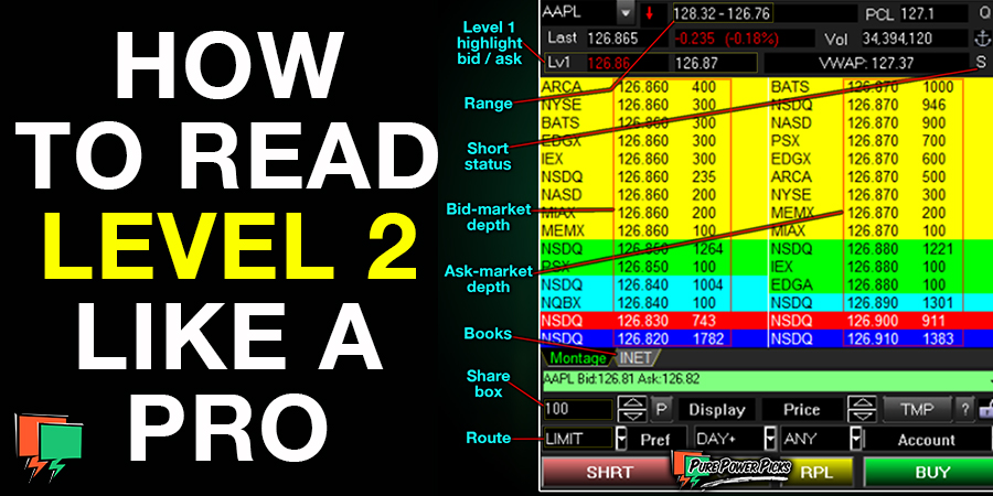 How to Read Level 1 & 2 Data
