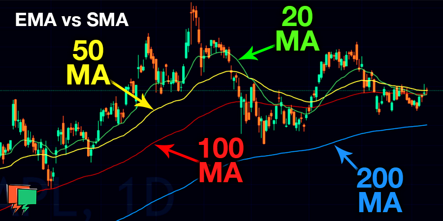 Simple vs. Exponential Moving Average